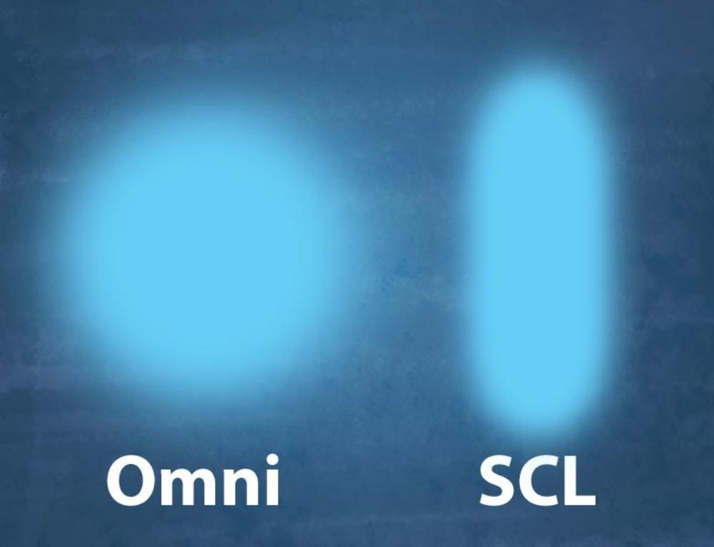 Rundstrålande eller asymmetriskt ljus?