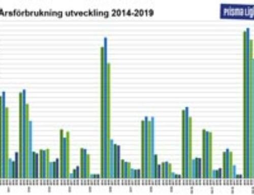 Energiförbrukning: Utveckling på 13 orter under 6 år