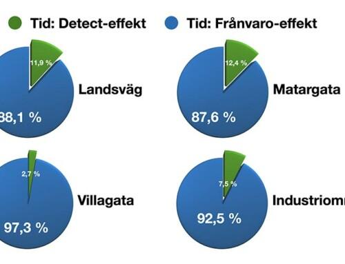 Prisma Light Detect sparar energi, se jämförelse